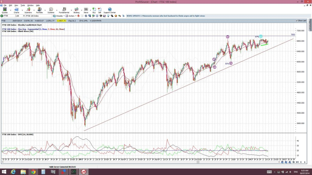 FTSEweekly