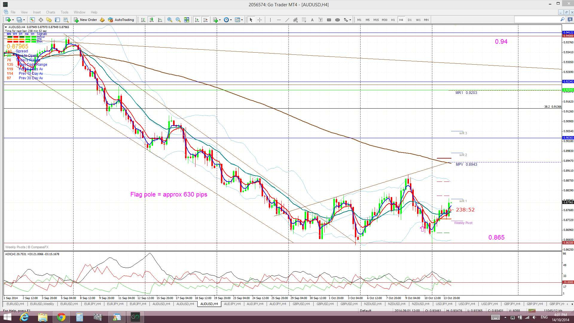 A/U: levels to watch by Mary McNamara - Forexsites
