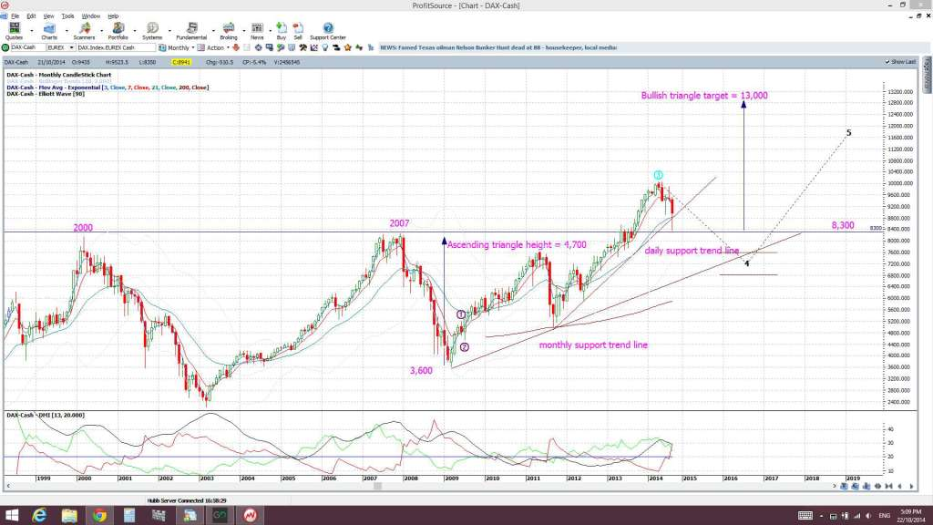 DAX monthly