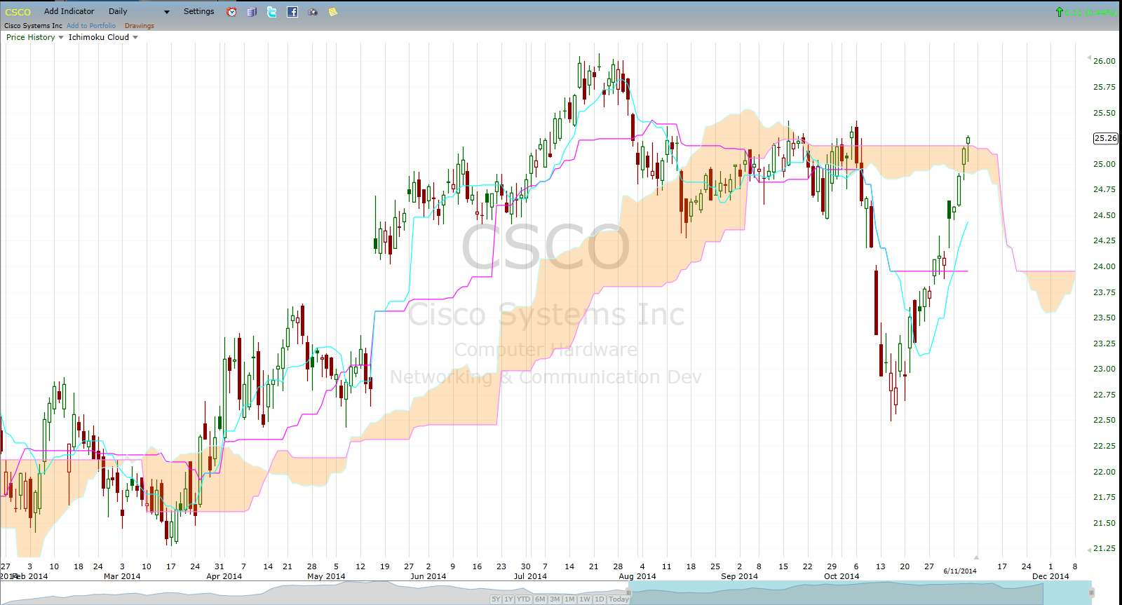 Stock options cisco
