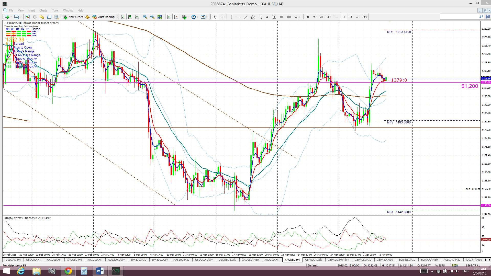 GoldMonthly GoldWeekly GoldDaily Gold4hr