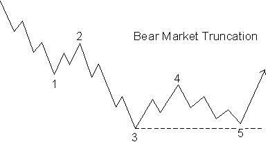 BearMarketTruncation