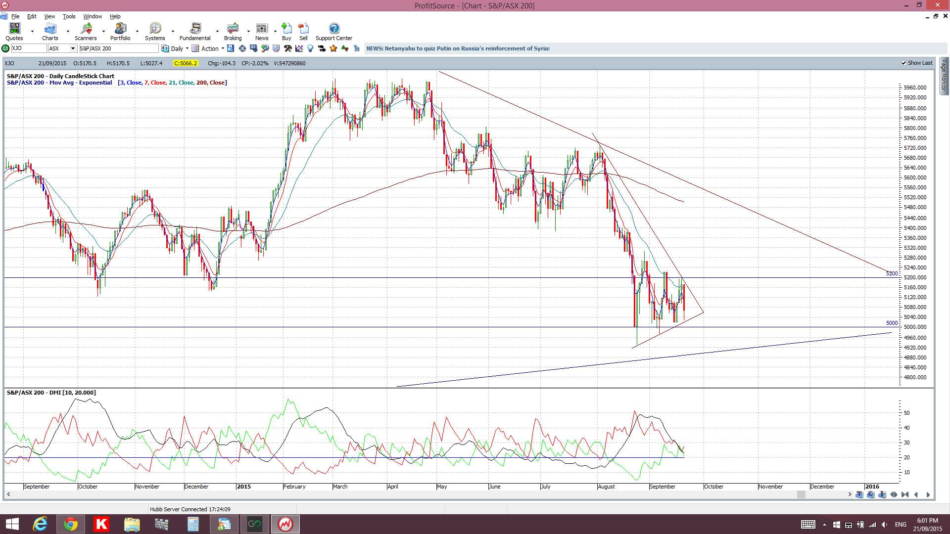 How to trade xjo options