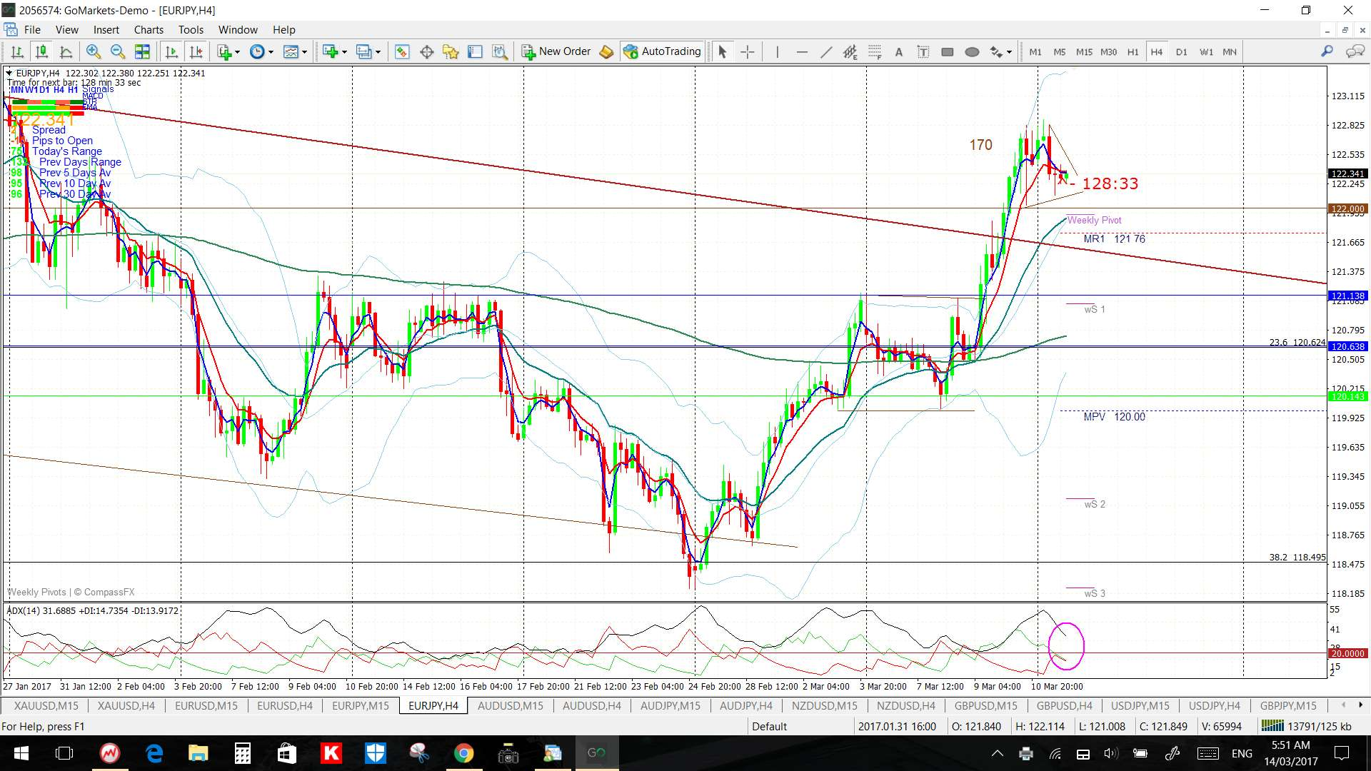 Trend lines in forex